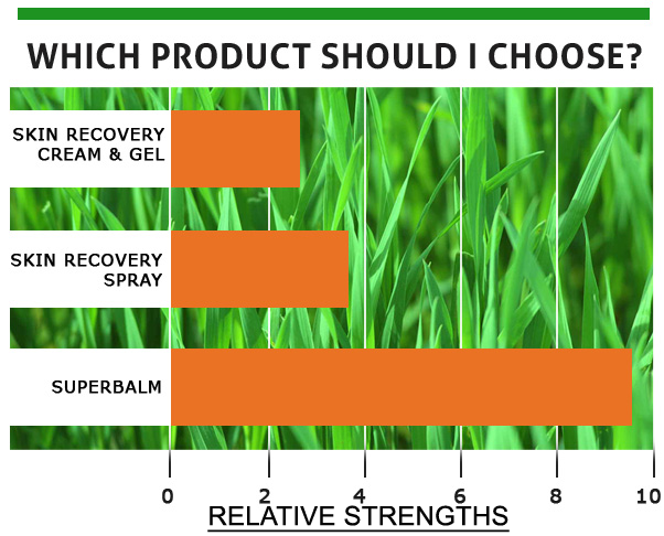 SGVegan_Dr Wheatgrass relative strengths