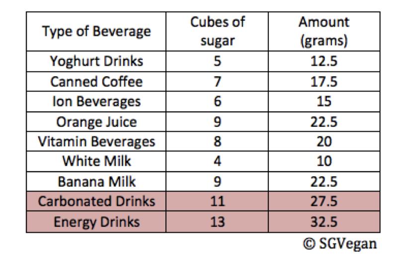 SGVegan_Beverage sugar content