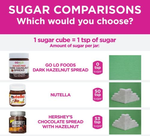 SGVegan_Chocolate Spreads Sugar Comparison Visual