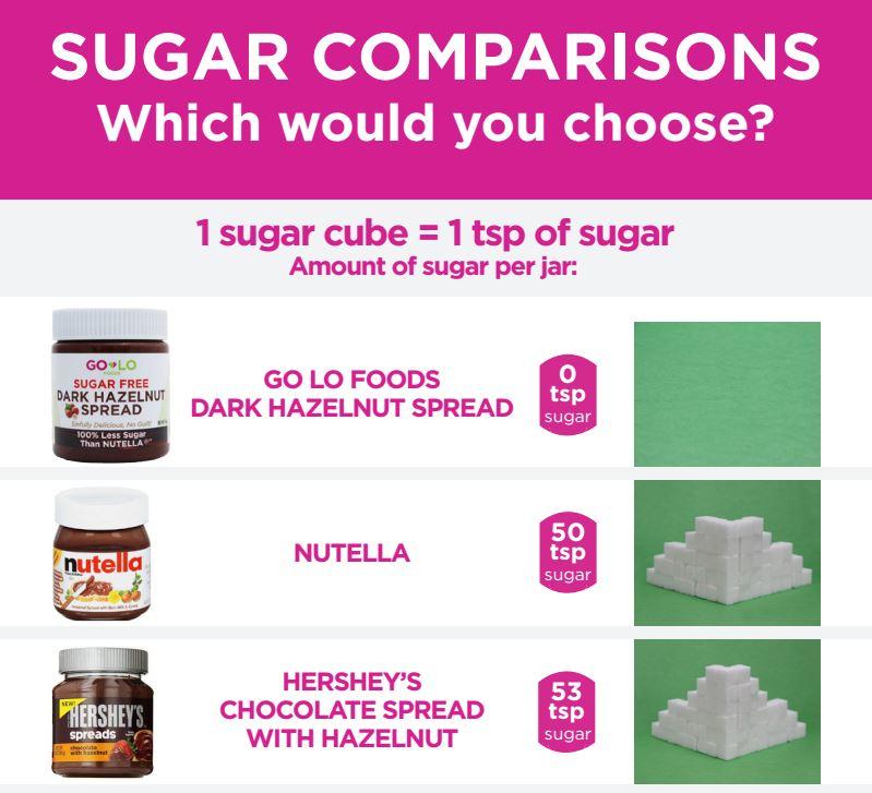 SGVegan_Chocolate Spreads Sugar Comparison Visual